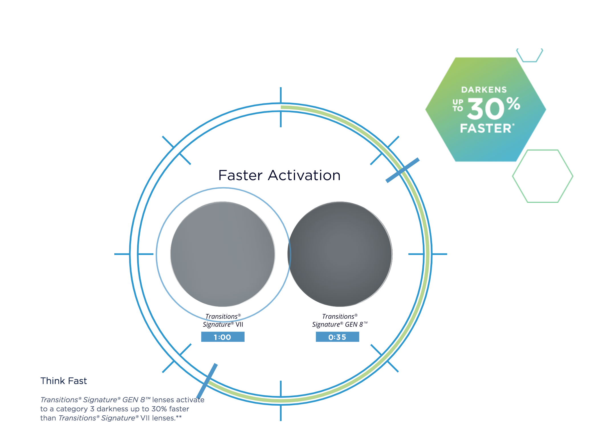 faster activation